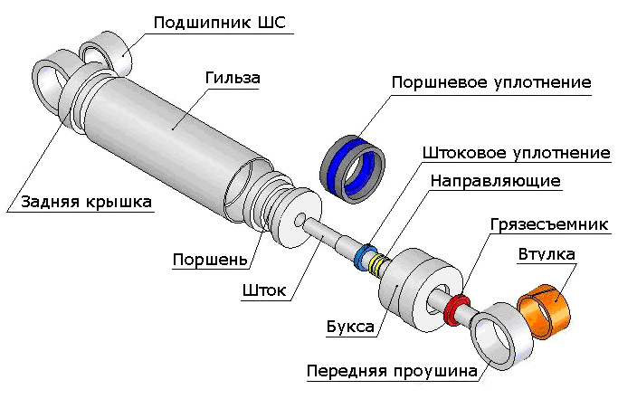 gidrocilindr_ustroystvo